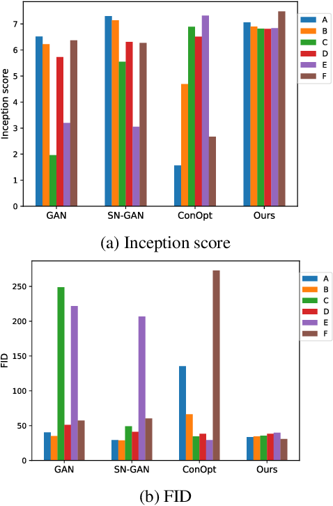 Figure 4 for JR-GAN: Jacobian Regularization for Generative Adversarial Networks