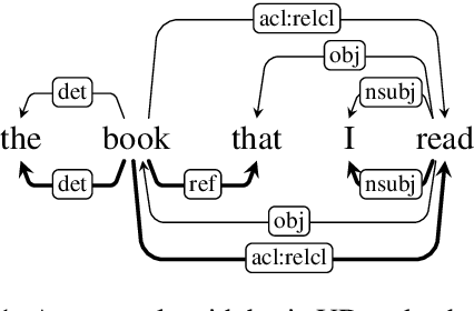 Figure 1 for TGIF: Tree-Graph Integrated-Format Parser for Enhanced UD with Two-Stage Generic- to Individual-Language Finetuning
