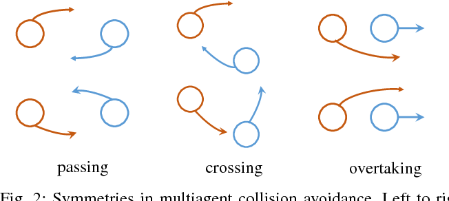 Figure 2 for Socially Aware Motion Planning with Deep Reinforcement Learning