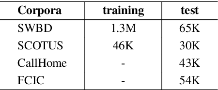 Figure 3 for Combining Self-Training and Self-Supervised Learning for Unsupervised Disfluency Detection
