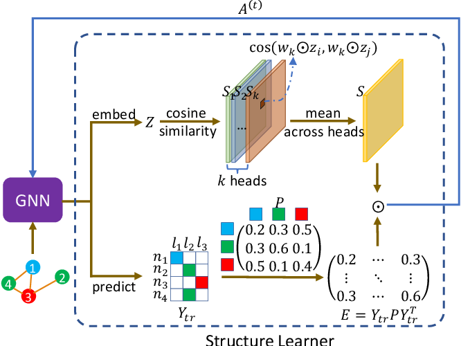 Figure 1 for Label-informed Graph Structure Learning for Node Classification