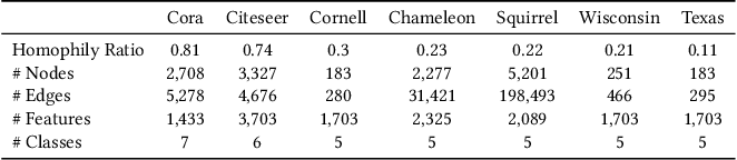 Figure 2 for Label-informed Graph Structure Learning for Node Classification