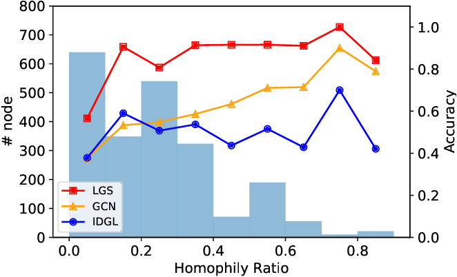Figure 4 for Label-informed Graph Structure Learning for Node Classification
