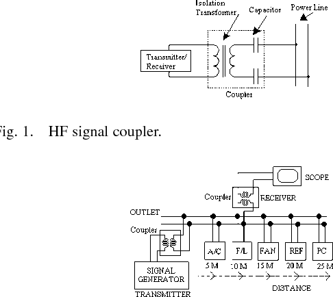 Attenuation Characteristics of High-Rate Home-Networking PLC