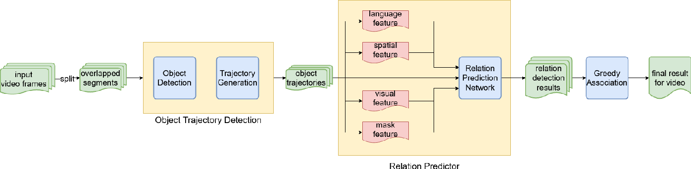 Figure 1 for Video Relation Detection with Trajectory-aware Multi-modal Features