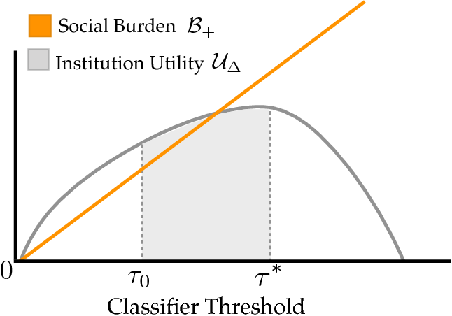 Figure 1 for The Social Cost of Strategic Classification