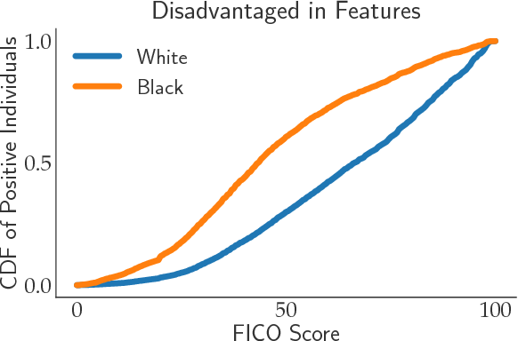 Figure 2 for The Social Cost of Strategic Classification