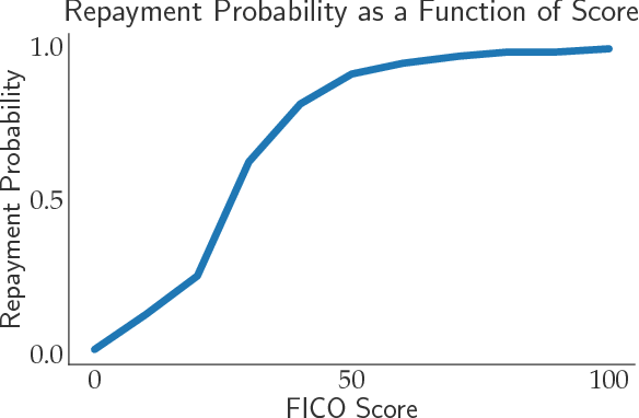 Figure 3 for The Social Cost of Strategic Classification