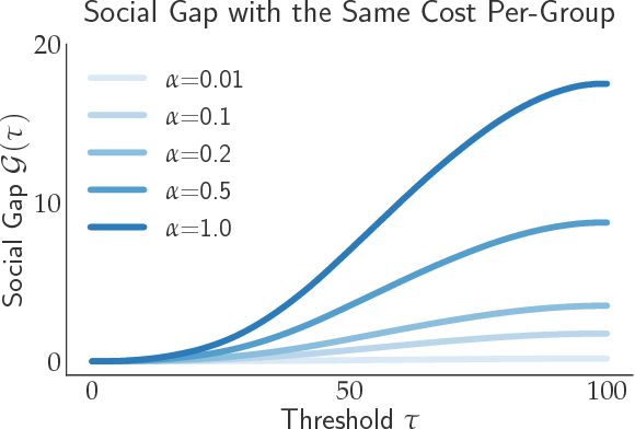 Figure 4 for The Social Cost of Strategic Classification