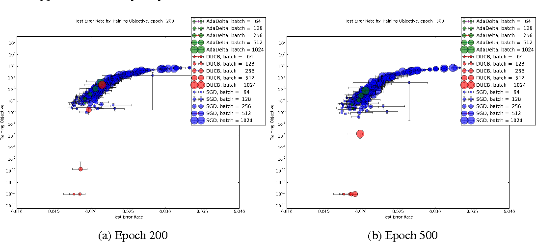 Figure 1 for Hot Swapping for Online Adaptation of Optimization Hyperparameters