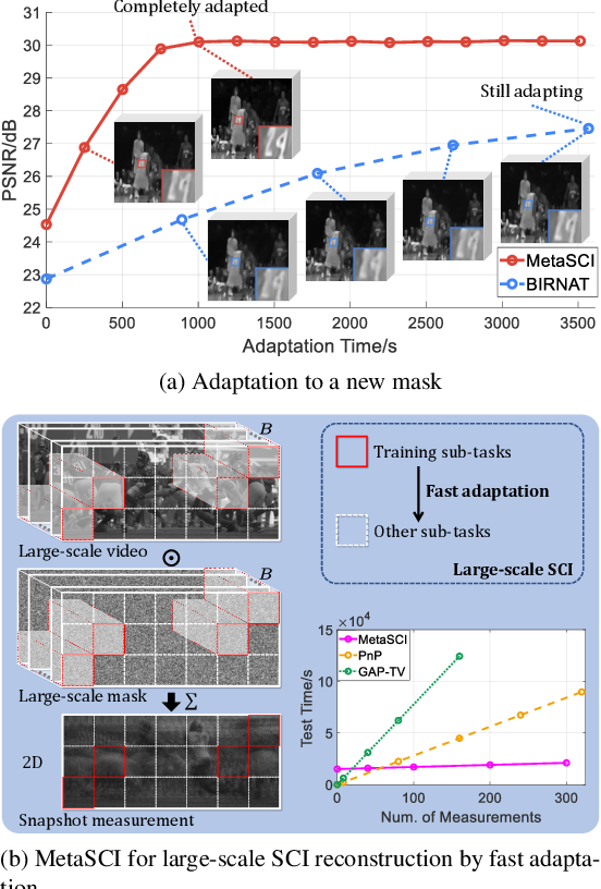 Figure 1 for MetaSCI: Scalable and Adaptive Reconstruction for Video Compressive Sensing