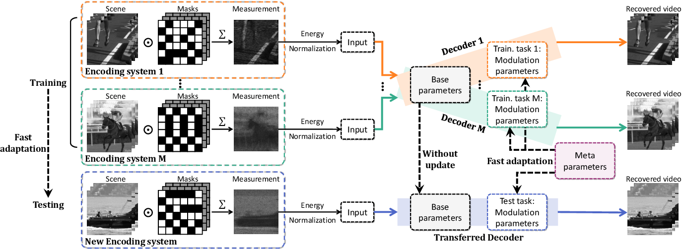 Figure 3 for MetaSCI: Scalable and Adaptive Reconstruction for Video Compressive Sensing