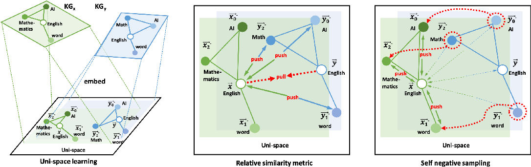 Figure 3 for A Self-supervised Method for Entity Alignment