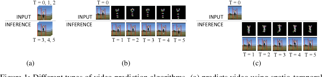 Figure 1 for Unsupervised Keypoint Learning for Guiding Class-Conditional Video Prediction