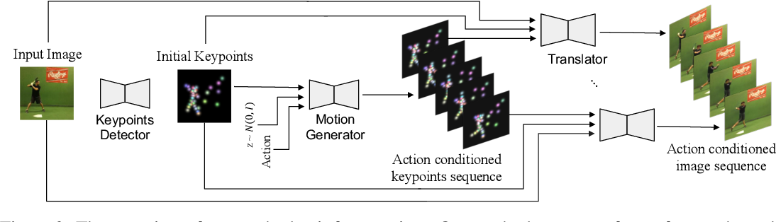 Figure 3 for Unsupervised Keypoint Learning for Guiding Class-Conditional Video Prediction