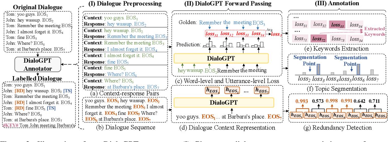 Figure 3 for Language Model as an Annotator: Exploring DialoGPT for Dialogue Summarization