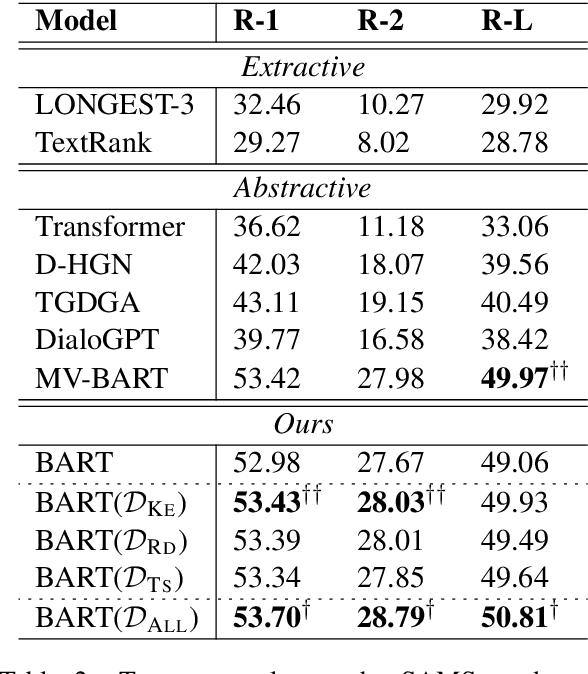 Figure 4 for Language Model as an Annotator: Exploring DialoGPT for Dialogue Summarization