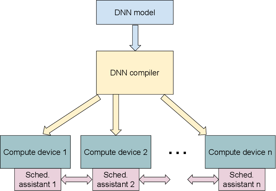 Figure 1 for Automatic Model Parallelism for Deep Neural Networks with Compiler and Hardware Support