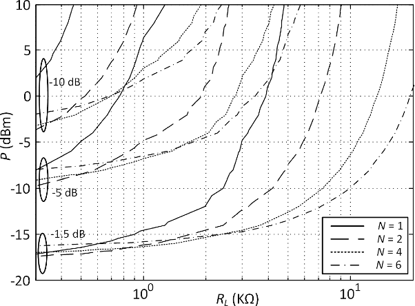 Figure 4 From Octave And Decade Printed Uwb Rectifiers Based On