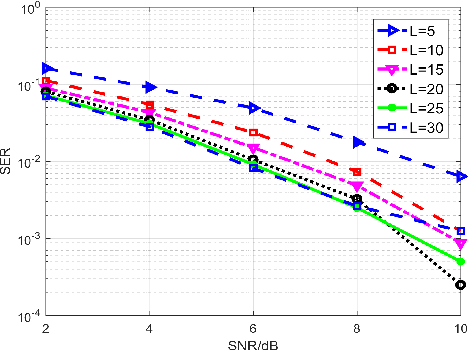 Figure 1 for A Low-Complexity ADMM-based Massive MIMO Detectors via Deep Neural Networks