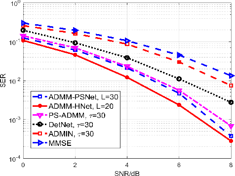 Figure 3 for A Low-Complexity ADMM-based Massive MIMO Detectors via Deep Neural Networks