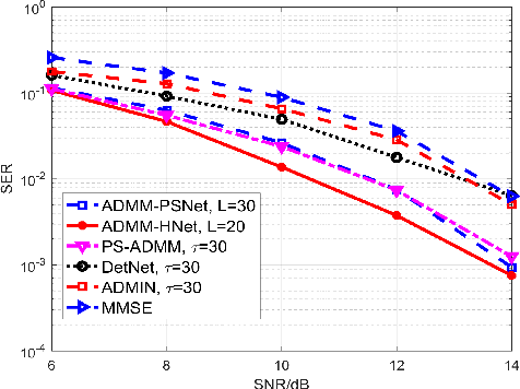Figure 4 for A Low-Complexity ADMM-based Massive MIMO Detectors via Deep Neural Networks