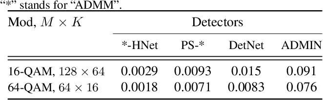 Figure 2 for A Low-Complexity ADMM-based Massive MIMO Detectors via Deep Neural Networks