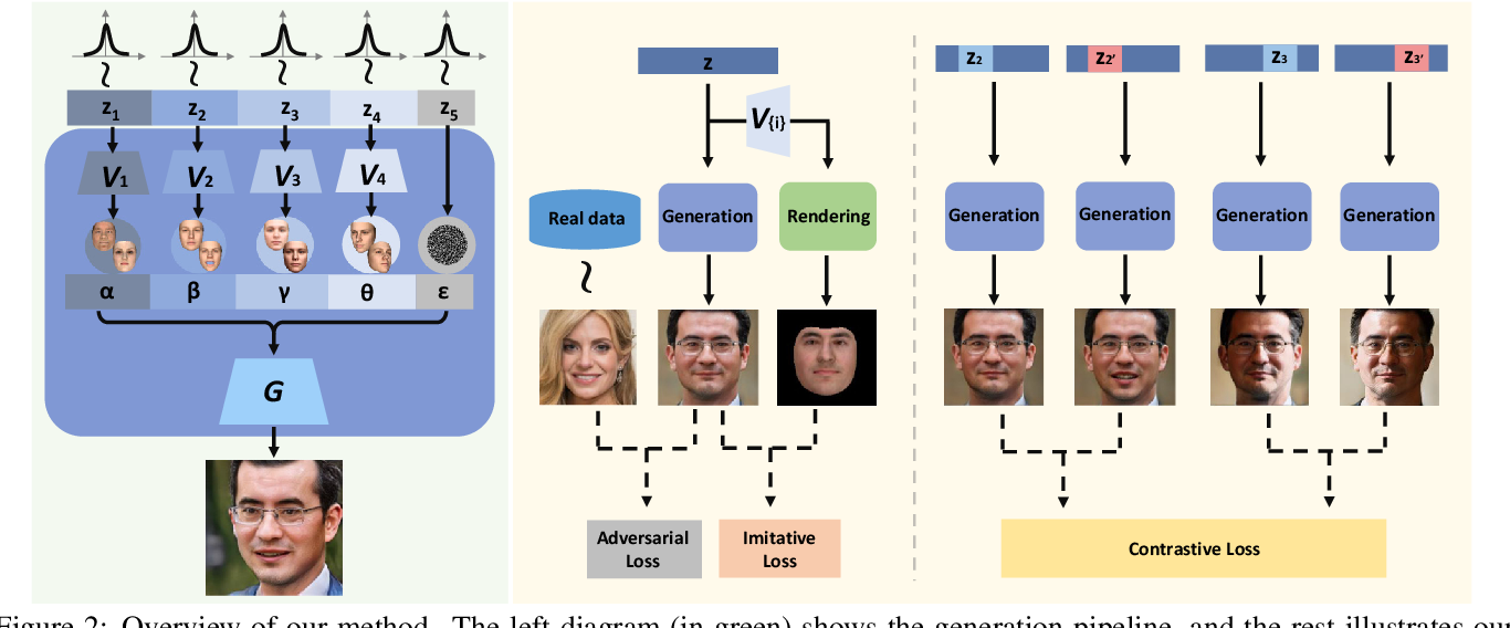 Figure 2 for Disentangled and Controllable Face Image Generation via 3D Imitative-Contrastive Learning