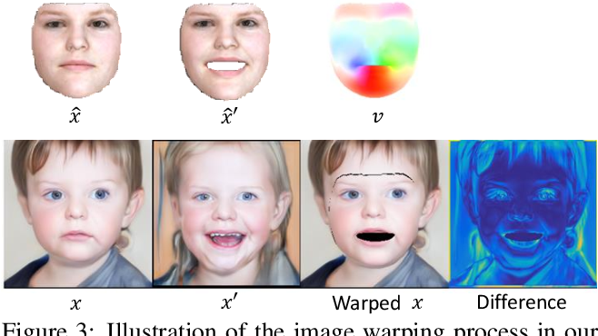 Figure 4 for Disentangled and Controllable Face Image Generation via 3D Imitative-Contrastive Learning