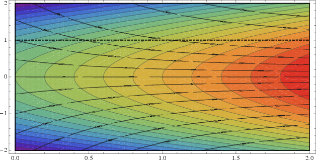 Figure 2 for On the Almost Sure Convergence of Stochastic Gradient Descent in Non-Convex Problems