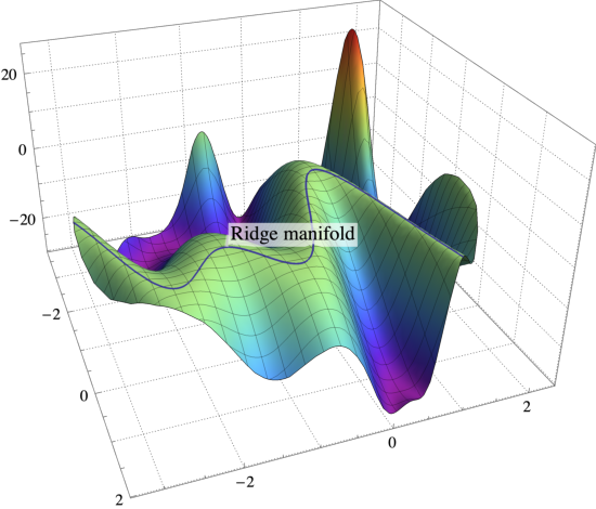 Figure 1 for On the Almost Sure Convergence of Stochastic Gradient Descent in Non-Convex Problems