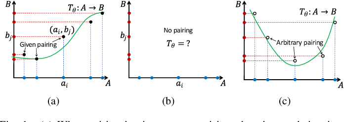 Figure 1 for The Surprising Effectiveness of Linear Unsupervised Image-to-Image Translation