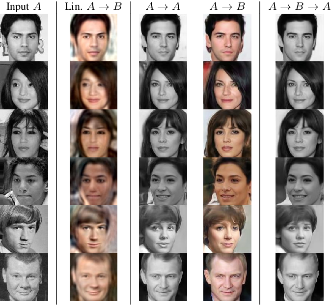 Figure 4 for The Surprising Effectiveness of Linear Unsupervised Image-to-Image Translation
