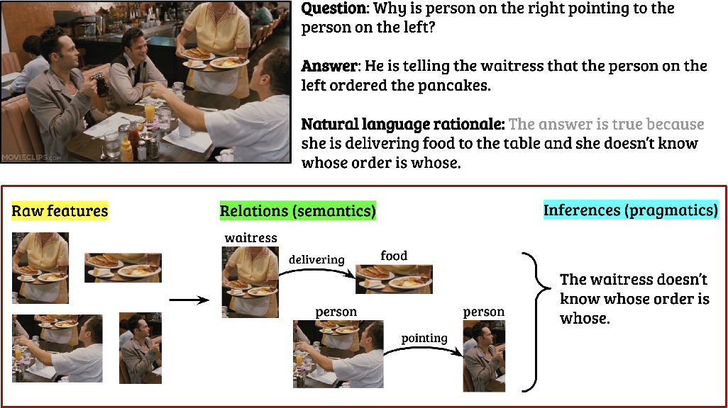 Figure 1 for Natural Language Rationales with Full-Stack Visual Reasoning: From Pixels to Semantic Frames to Commonsense Graphs