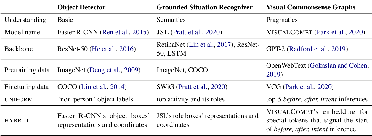 Figure 2 for Natural Language Rationales with Full-Stack Visual Reasoning: From Pixels to Semantic Frames to Commonsense Graphs