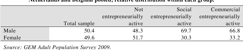 Social and commercial entrepreneurship: Exploring individual