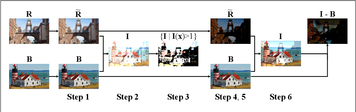 Figure 1 for A Generic Deep Architecture for Single Image Reflection Removal and Image Smoothing