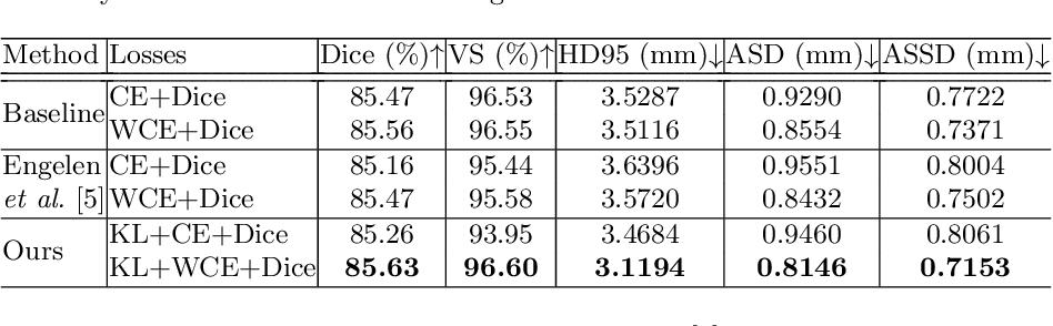 Figure 2 for Superpixel-Guided Label Softening for Medical Image Segmentation