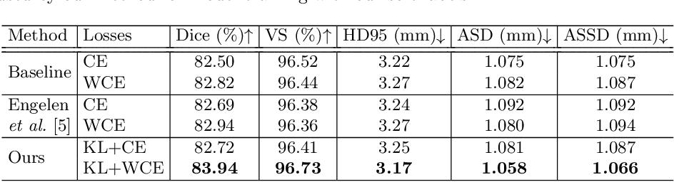 Figure 4 for Superpixel-Guided Label Softening for Medical Image Segmentation