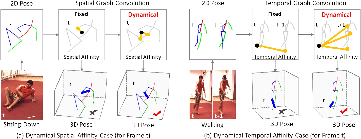 Figure 1 for Learning Dynamical Human-Joint Affinity for 3D Pose Estimation in Videos