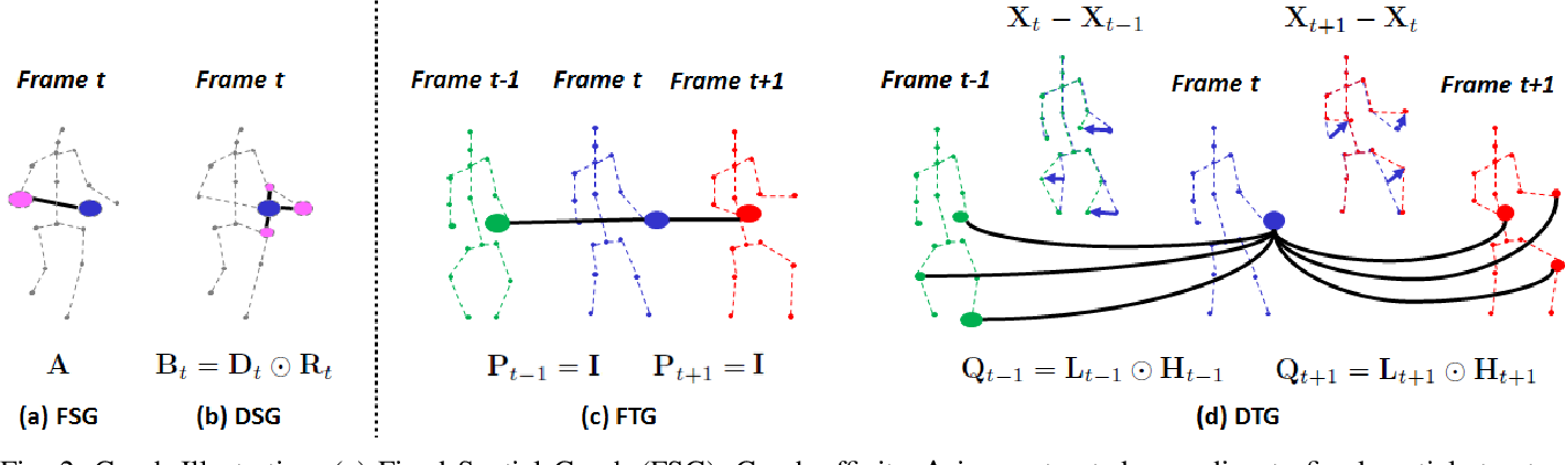 Figure 2 for Learning Dynamical Human-Joint Affinity for 3D Pose Estimation in Videos