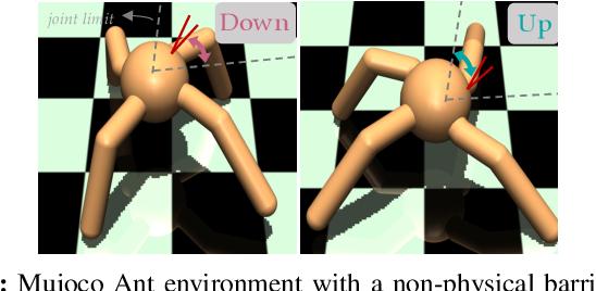 Figure 3 for Transfer Reinforcement Learning across Homotopy Classes