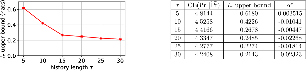 Figure 4 for Calibration, Entropy Rates, and Memory in Language Models