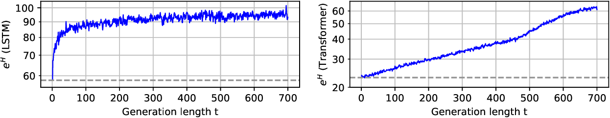 Figure 2 for Calibration, Entropy Rates, and Memory in Language Models