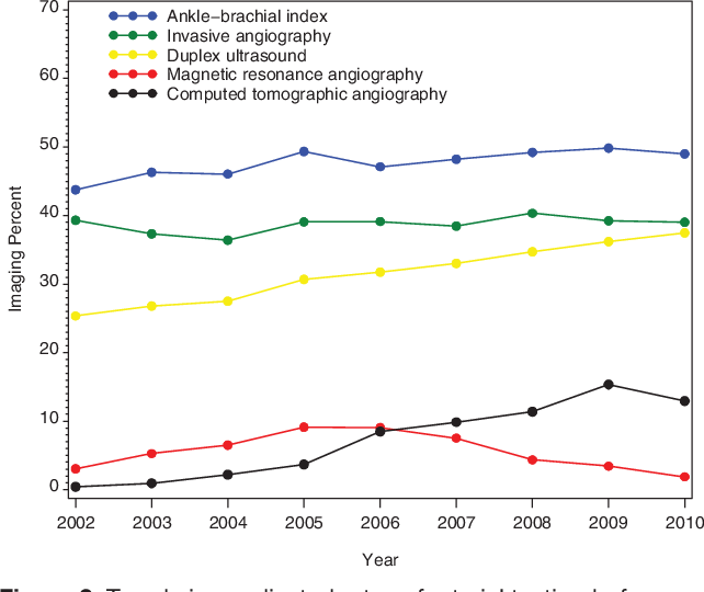 Figure 2. Trends in unadjusted rates of arterial testing before amputation by testing modality, 2002 to 2010.