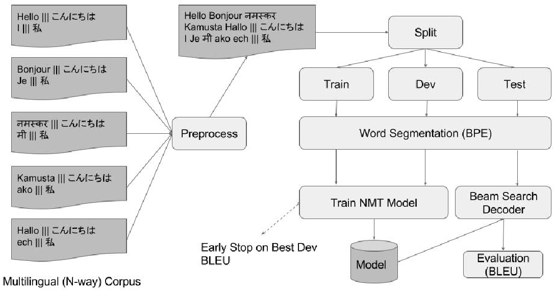 Figure 1 for Enabling Multi-Source Neural Machine Translation By Concatenating Source Sentences In Multiple Languages