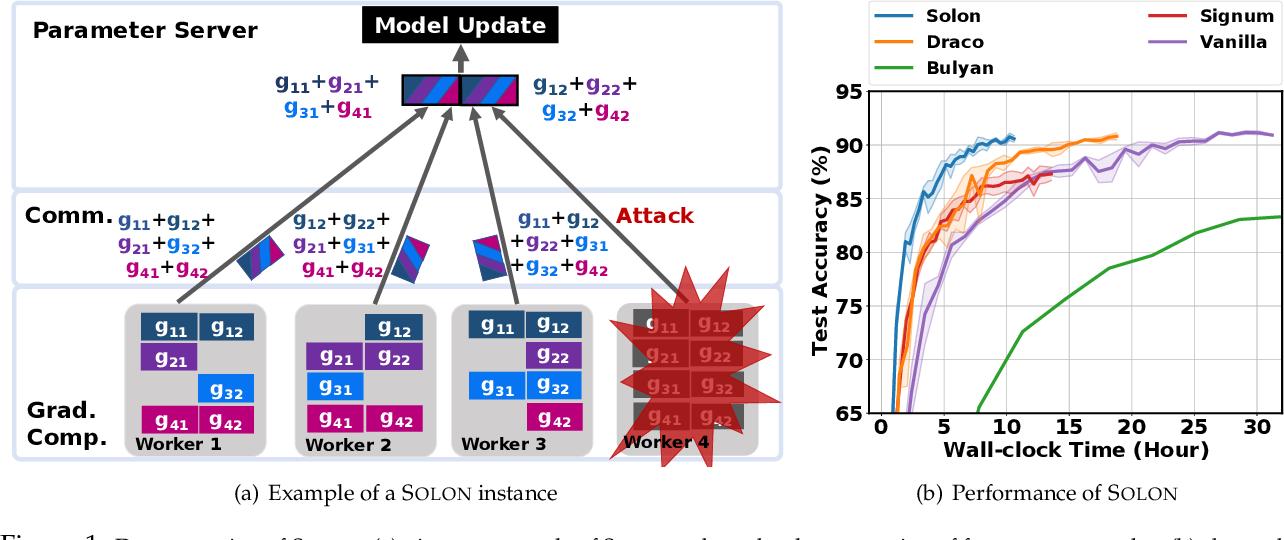 Figure 1 for Solon: Communication-efficient Byzantine-resilient Distributed Training via Redundant Gradients