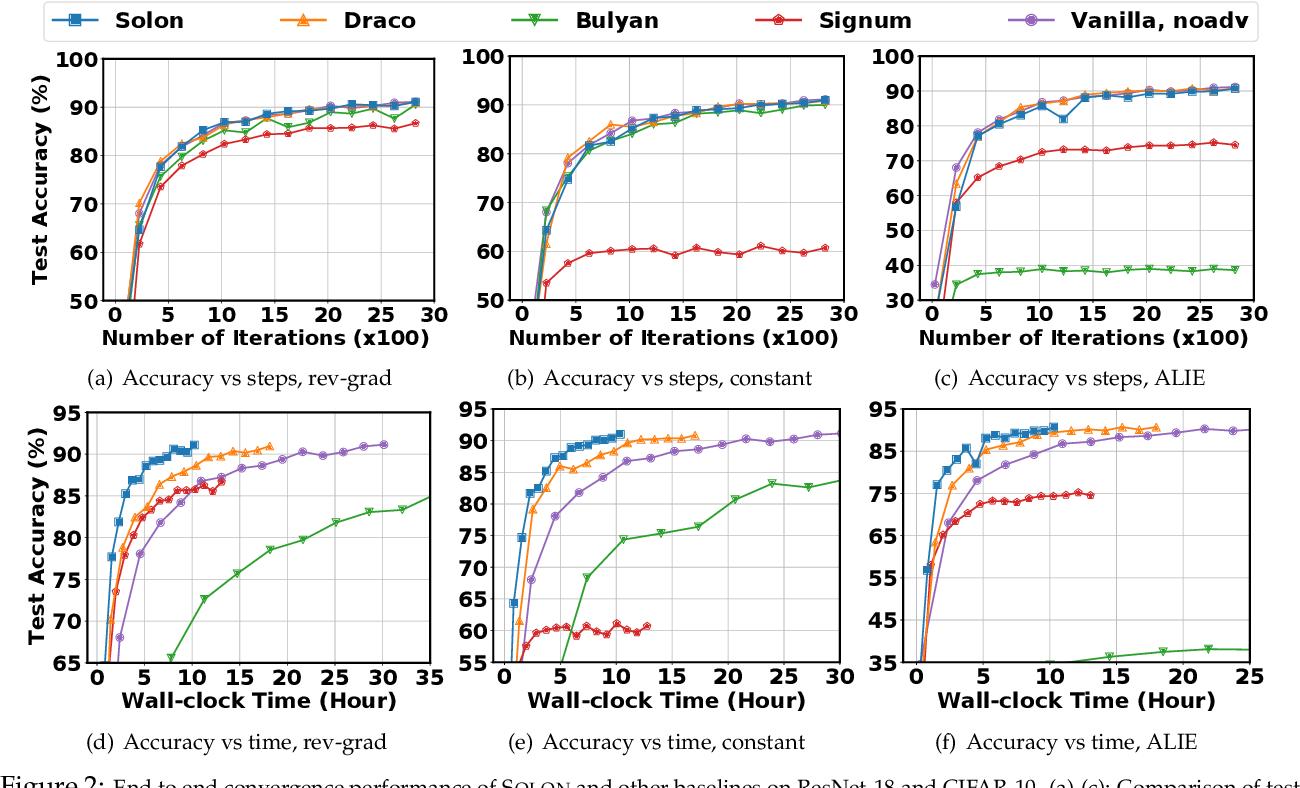 Figure 3 for Solon: Communication-efficient Byzantine-resilient Distributed Training via Redundant Gradients