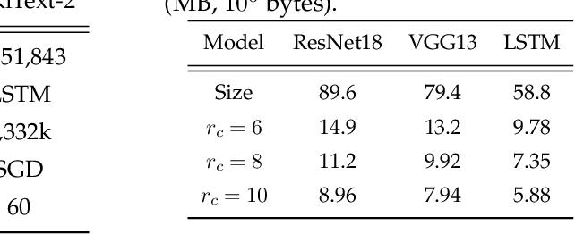 Figure 4 for Solon: Communication-efficient Byzantine-resilient Distributed Training via Redundant Gradients