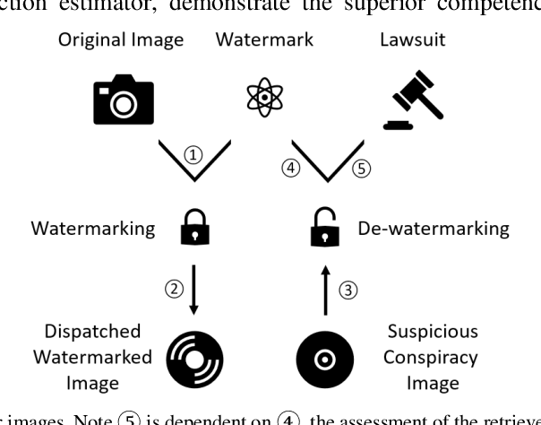 Figure 1 for A General Approach for Using Deep Neural Network for Digital Watermarking